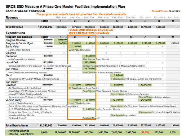 Program Maps Approved, Will Guide Development of Master Implementation Plan